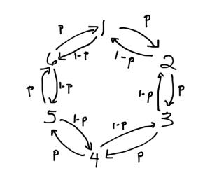 Detailed Balance Example