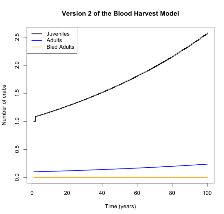 The carnage of the Blood Harvest reduced to three innocuous looking curves.