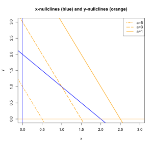Nullclines of the Challenge problem